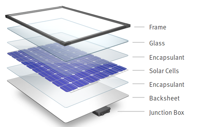 About Photovoltaic Pv