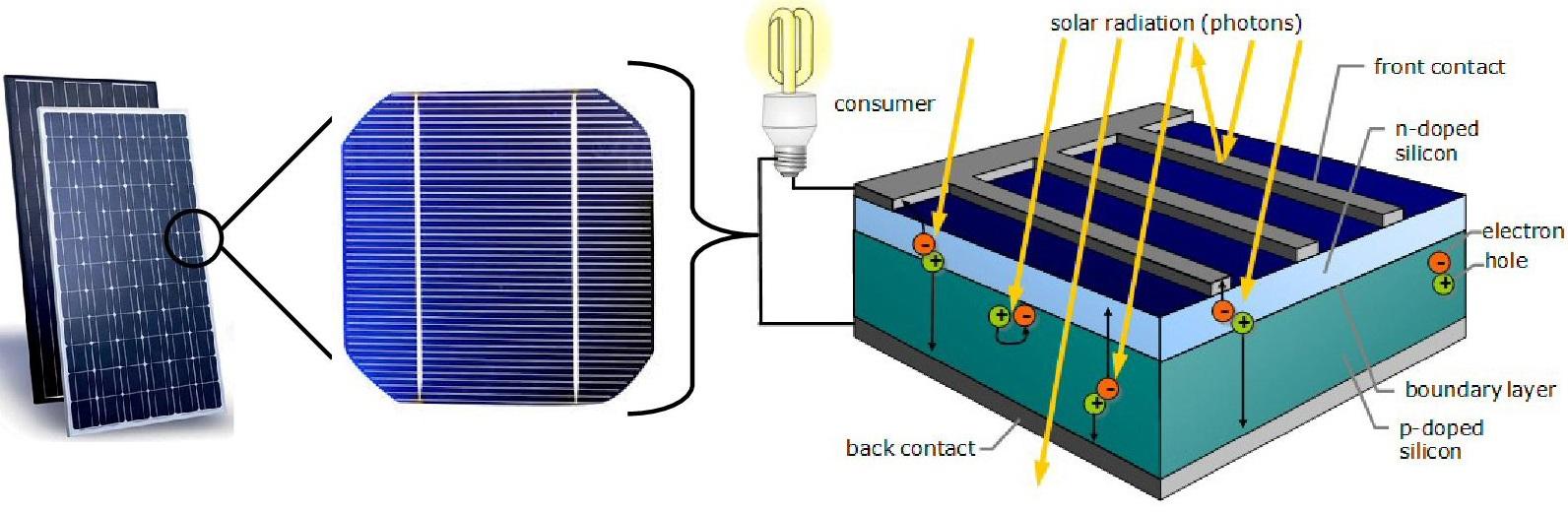 About Photovoltaic Pv Solar Panel Diagram Source Http Volker Quaschningde Articles Basics